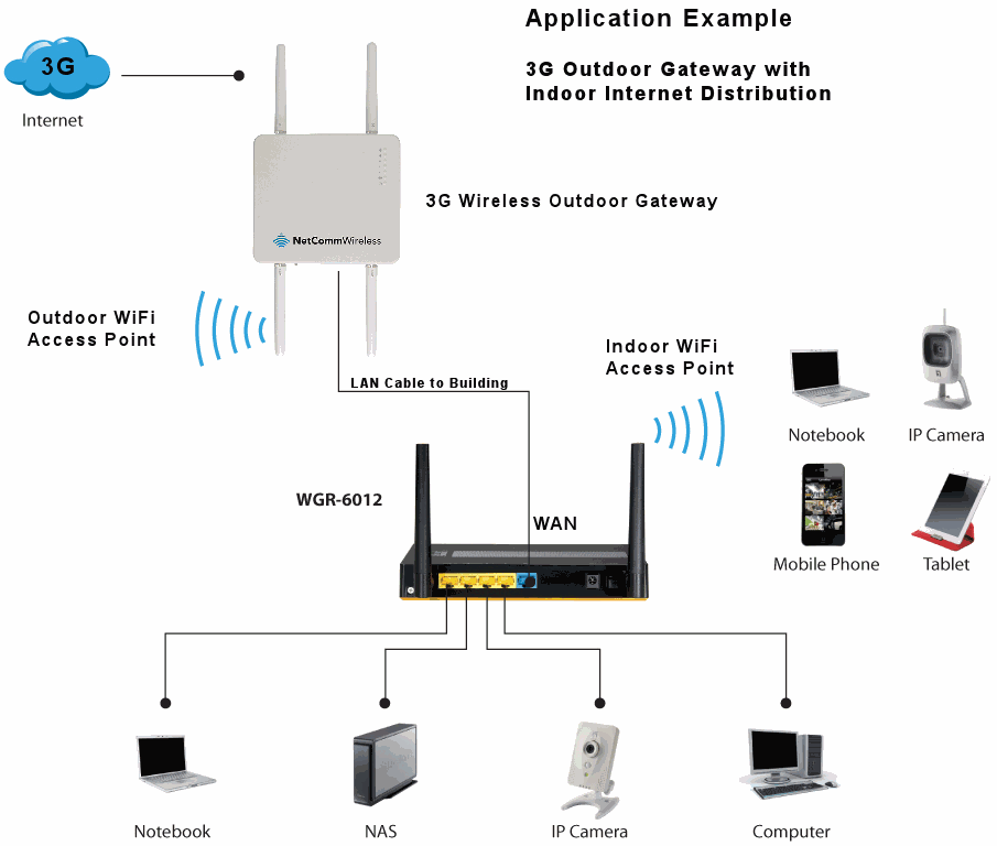 routers modems and lan solutions