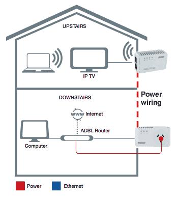 Netcomm NP127 wireless access point EOP