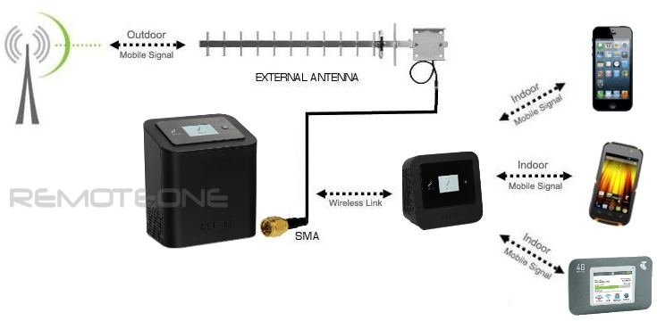 External Antenna kit for Optus 4G/3G Repeater